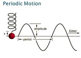 4) What is periodic motion? - Quora | Motion, How to study physics ...
